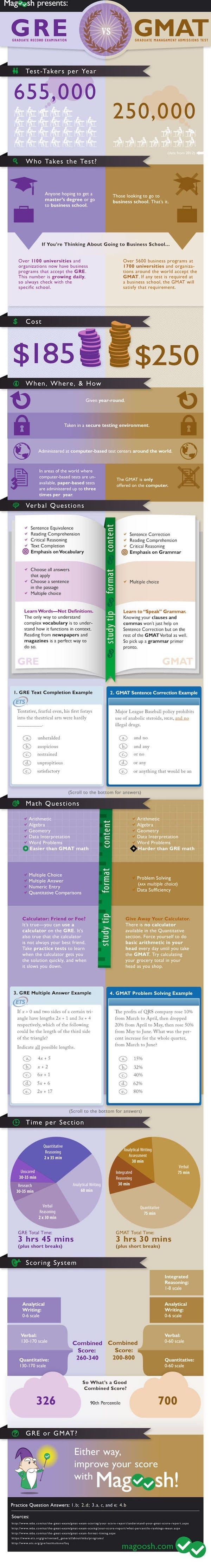 GRE vs GMAT Infographic by Magoosh